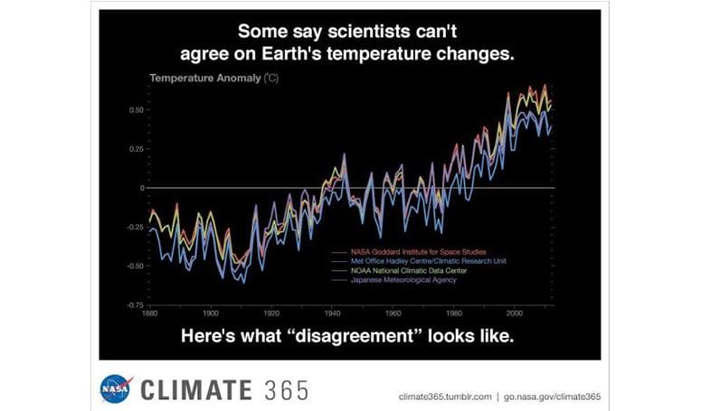 cambios de temperatura de la tierra